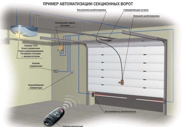 секционные гаражные ворота установка разблокировки