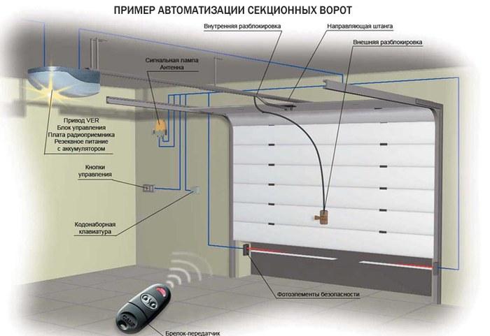 avtomatizaciya-sekcionnyh-vorot