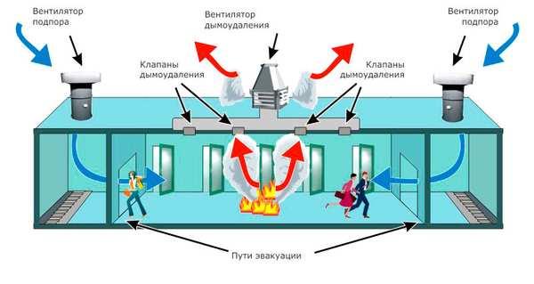 protivodymnaya-ventilyacia