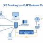 SIP-Trunk: удобство связи для предприятий