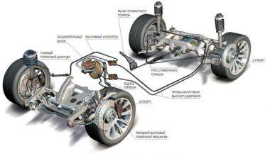 Тормозные системы автомобиля: различия между производителями